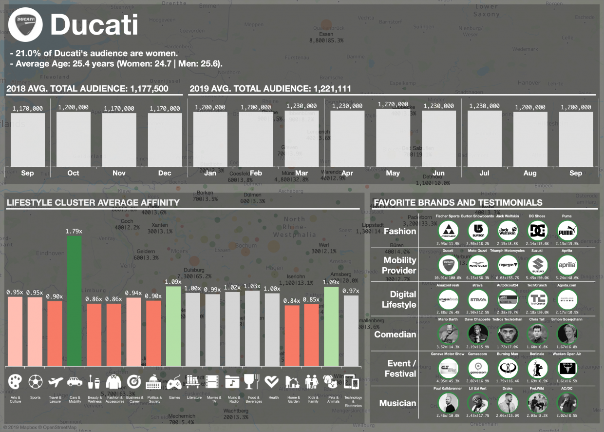 Dashboard Header HTML Ducati