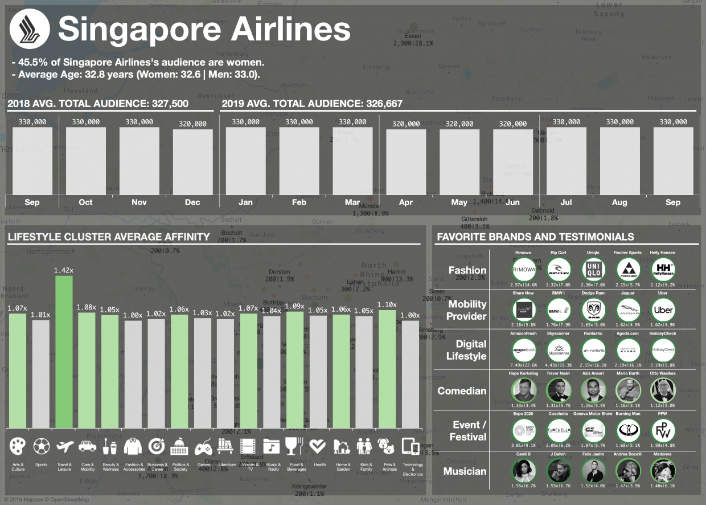 Dashboard Header HTML Singapore